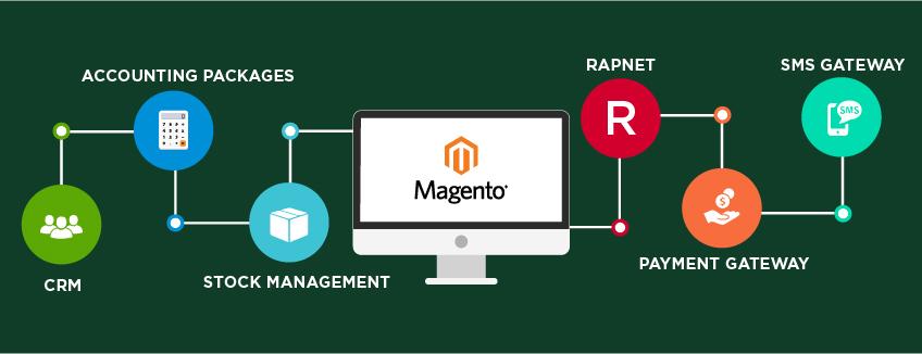 Payment API Integration Service